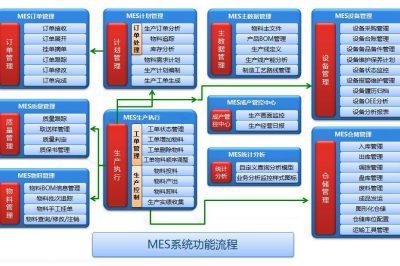 生产管理系统MES