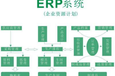 企业资源计划ERP系统